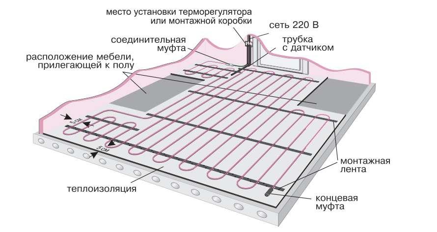 Стяжка пола на балконе  polystenyru